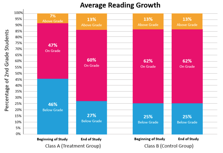 average reading growth
