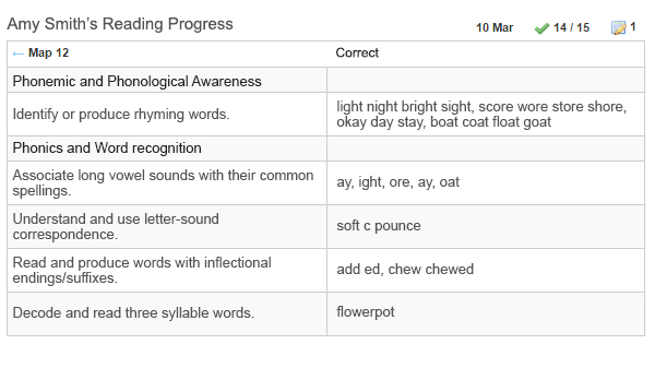 Reading progress report example