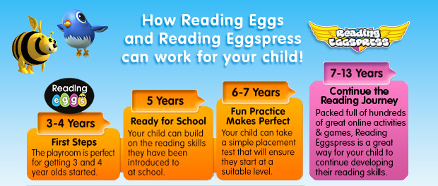 Reading Eggs Guide
